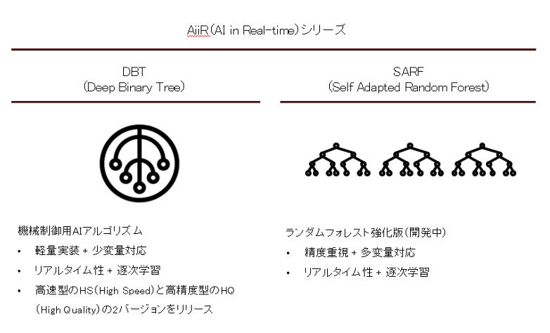 AiiR series