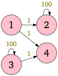 Figure of the graph given in Sample Input 3