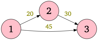 Figure of the graph given in Sample Input 1