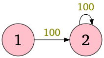 Figure of the graph given in Sample Input 2